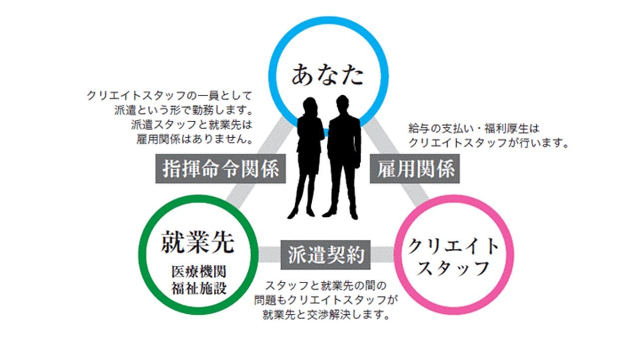 【船橋】 お役立ち働き方⑤