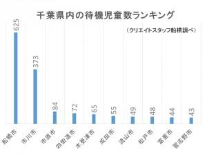船橋 千葉県内待機児童率